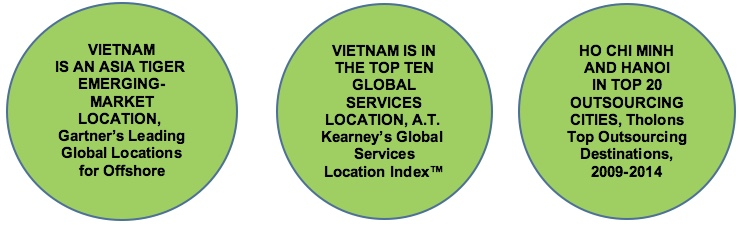 Vietnam is an attractive outsourcing destination for Finnish companies